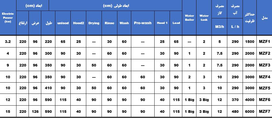 جدول مشخصات دستگاه ظرفشویی صنعتی