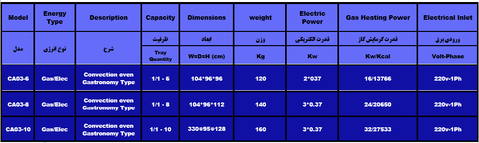 جدول مشخصات فر کانوکشن